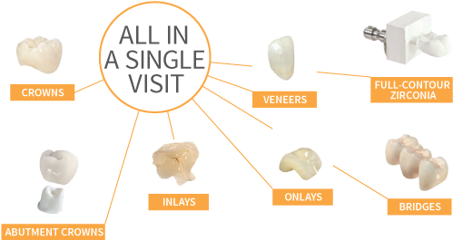 CEREC All IN A SINGLE VISIT